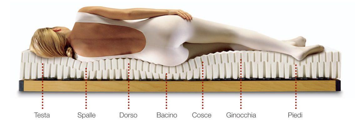 Materasso Lattice Singolo Sapsa Bedding Physial Ex Pirelli